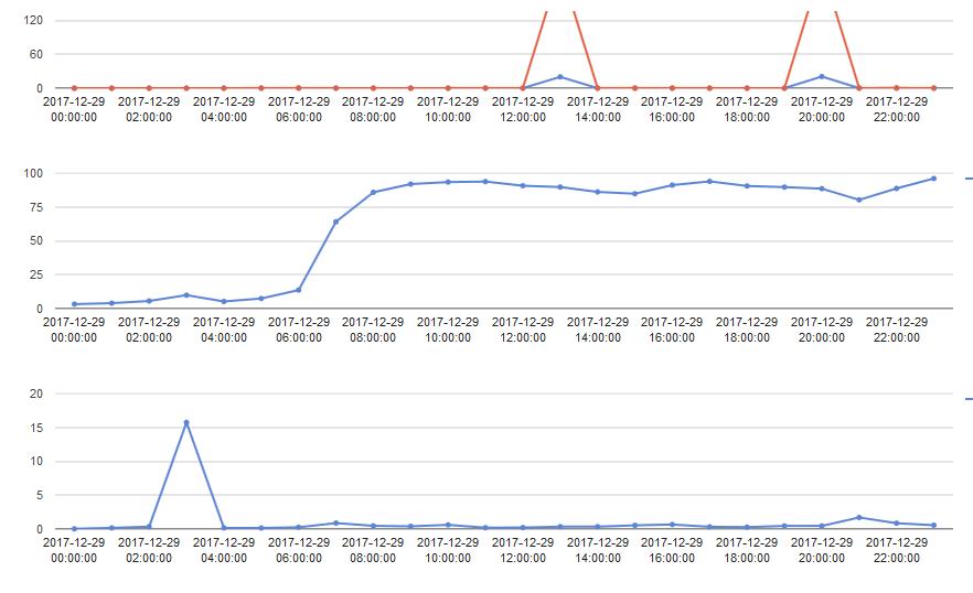 load - Большое число запросов к wp-login.php и xmlrpc.php